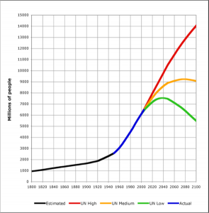 Projected World Population 1800 to 2100 (Source: Dr. Alex McCalla & UN FAO)