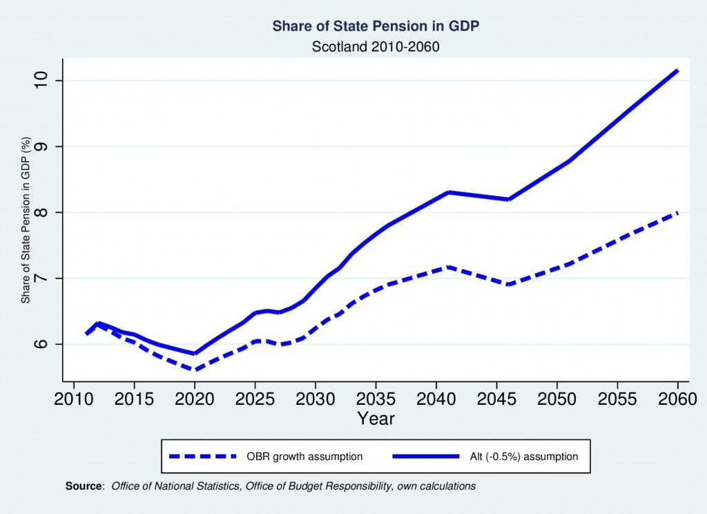 Figure: Share of Old Age Pensions in GDP if Annual Productivity Growth Reduced by 0.5 per cent