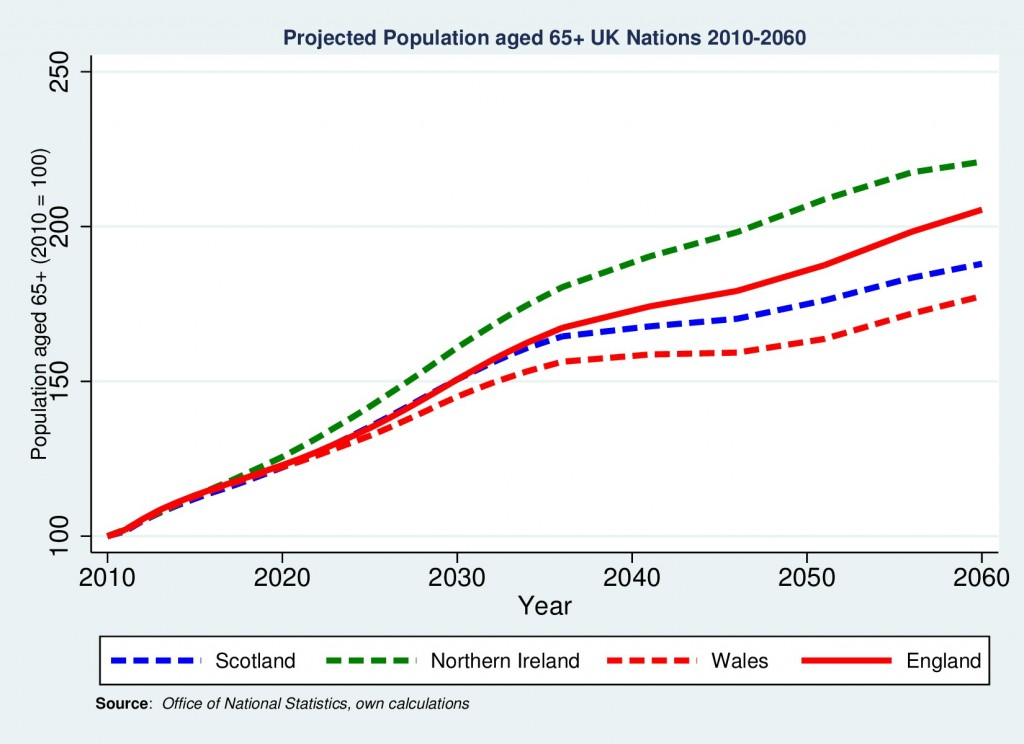 Figure: Indexed Number of Pensioners: Scotland, England, Wales and Northern Ireland 2010-2060