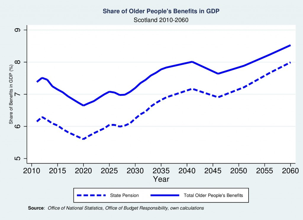 Figure: Projected Costs of Older People's Benefits as a Share of GDP Scotland: 2010-2060